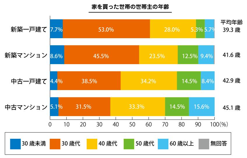 家購入の年齢推移