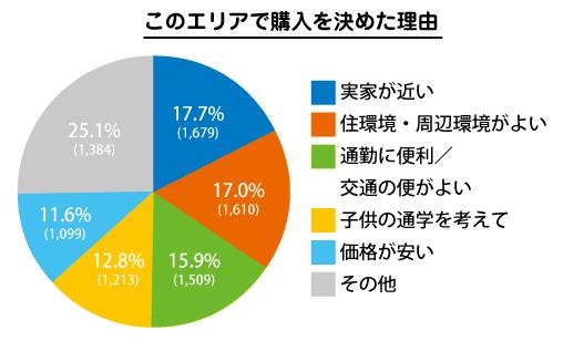 家購入のエリア選びグラフ