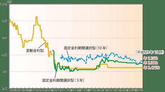民間金融機関の住宅ローン金利推移(変動金利等)