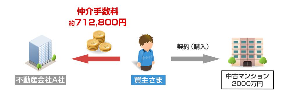 仲介手数料2000万円中古マンション
